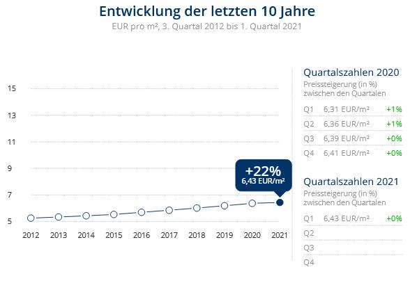 Immobilien Duisburg: Preisentwicklung Wohnung mieten, Immobilienpreise Duisburg Baerl 2021