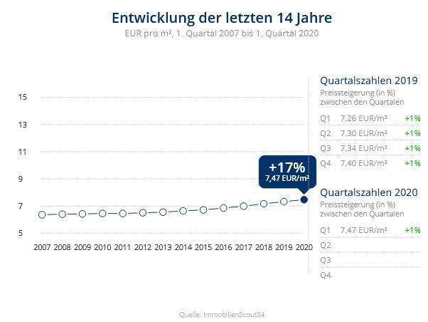 Immobilien Duisburg: Preisentwicklung Wohnung mieten, Immobilienpreise Duisburg Baerl 2020
