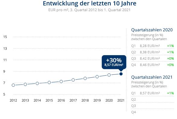 Immobilien Neuss: Preisentwicklung Wohnung mieten, Immobilienpreise Neuss Barbaraviertel 2021