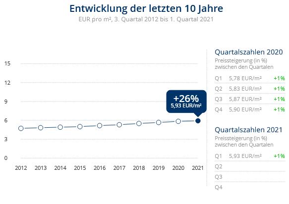 Immobilien Duisburg: Preisentwicklung Wohnung mieten, Immobilienpreise Duisburg Beeckerwerth 2021
