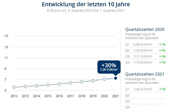 Immobilien Meerbusch: Preisentwicklung Wohnung mieten, Immobilienpreise Krefeld Benrad-Nord 2021