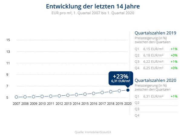 Immobilien Meerbusch: Preisentwicklung Wohnung mieten, Immobilienpreise Krefeld Benrad-Nord 2020