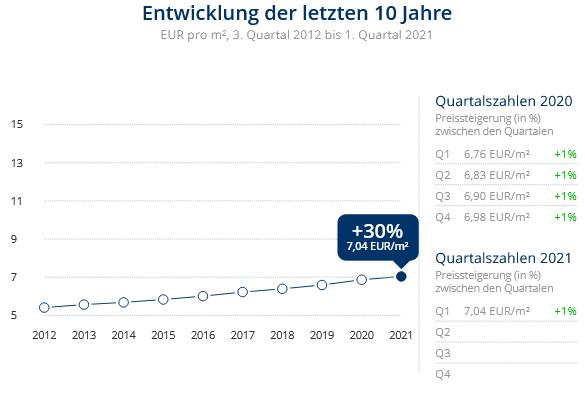 Immobilien Meerbusch: Preisentwicklung Wohnung mieten, Immobilienpreise Krefeld Benrad-Süd 2021