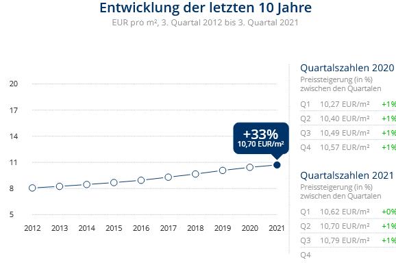 Immobilien Düsseldorf: Preisentwicklung Wohnung mieten, Immobilienpreise Düsseldorf Bilk 2021