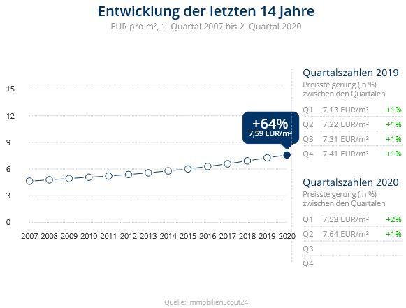 Immobilien Duisburg: Preisentwicklung Wohnung mieten, Immobilienpreise Duisburg Bissingheim 2020