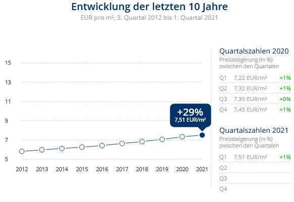Immobilien Meerbusch: Preisentwicklung Wohnung mieten, Immobilienpreise Krefeld Bockum 2021