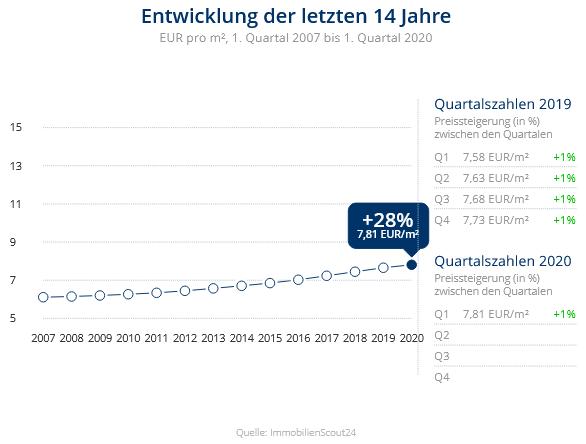 Immobilien Meerbusch: Preisentwicklung Wohnung mieten, Immobilienpreise Krefeld Bockum 2020