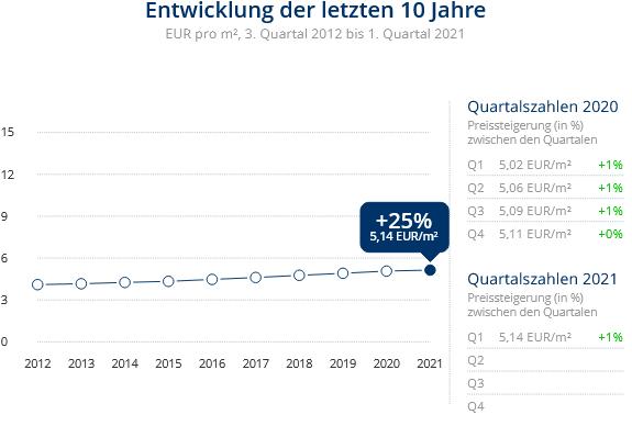 Immobilien Duisburg: Preisentwicklung Wohnung mieten, Immobilienpreise Duisburg Bruckhausen 2021