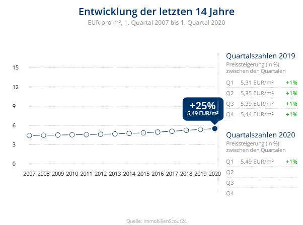 Immobilien Duisburg: Preisentwicklung Wohnung mieten, Immobilienpreise Duisburg Bruckhausen 2020