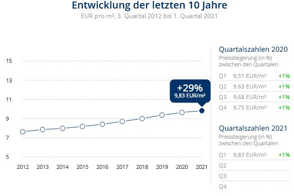 Immobilien Meerbusch: Preisentwicklung Wohnung mieten, Immobilienpreise Meerbusch Büderich 2021