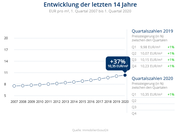 Immobilien Meerbusch: Preisentwicklung Wohnung mieten, Immobilienpreise Meerbusch Büderich 2020