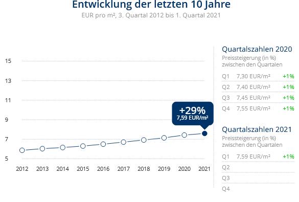 Immobilien Krefeld: Preisentwicklung Wohnung mieten, Immobilienpreise Krefeld Cracau 2021