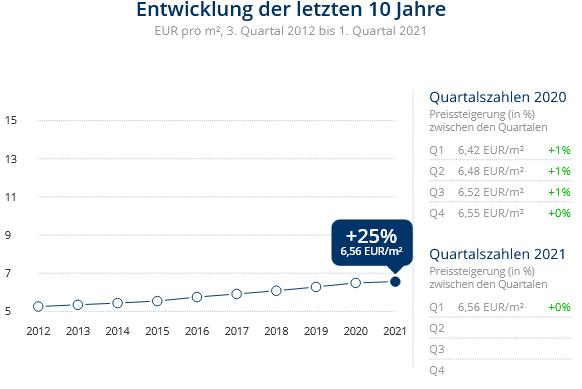 Immobilien Duisburg: Preisentwicklung Wohnung mieten, Immobilienpreise Duisburg Dellviertel 2021