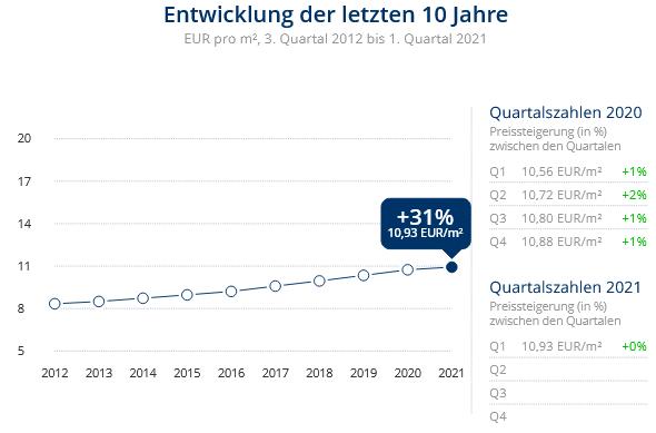 Immobilien Düsseldorf: Preisentwicklung Wohnung mieten, Immobilienpreise Düsseldorf Derendorf 2021