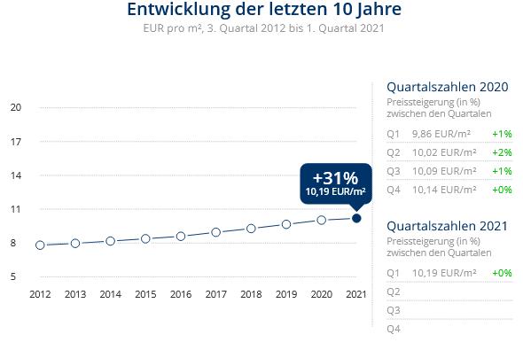 Immobilien Düsseldorf: Preisentwicklung Wohnung mieten, Immobilienpreise Düsseldorf 2021