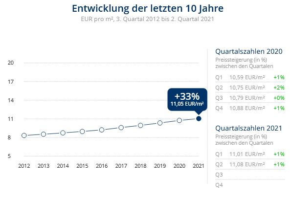 Immobilien Düsseldorf: Preisentwicklung Wohnung mieten, Immobilienpreise Düsseldorf Düsseltal 2021