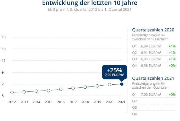 Immobilien Duisburg: Preisentwicklung Wohnung mieten, Immobilienpreise Duisburg Duissern 2021