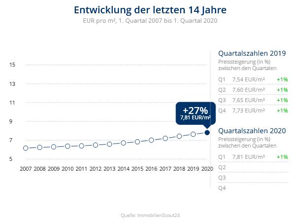 Immobilien Duisburg: Preisentwicklung Wohnung mieten, Immobilienpreise Duisburg Duissern 2020
