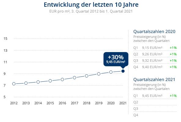 Immobilien Düsseldorf: Preisentwicklung Wohnung mieten, Immobilienpreise Düsseldorf Eller 2021