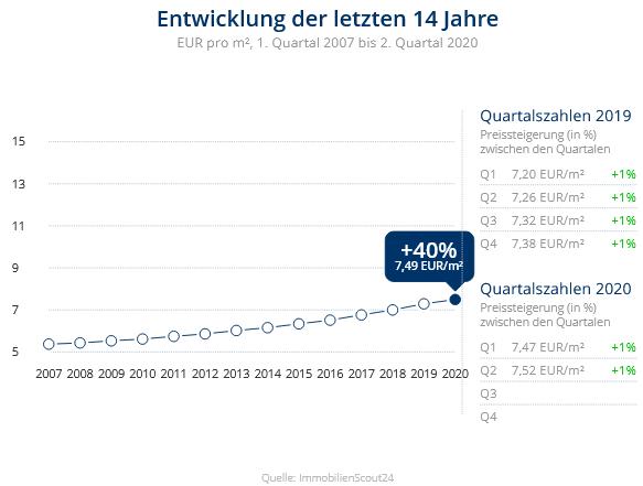 Immobilien Neuss: Preisentwicklung Wohnung mieten, Immobilienpreise Neuss Erfttal 2020
