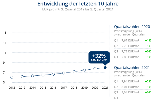 Immobilien Neuss: Preisentwicklung Wohnung mieten, Immobilienpreise Neuss Erfttal 2021