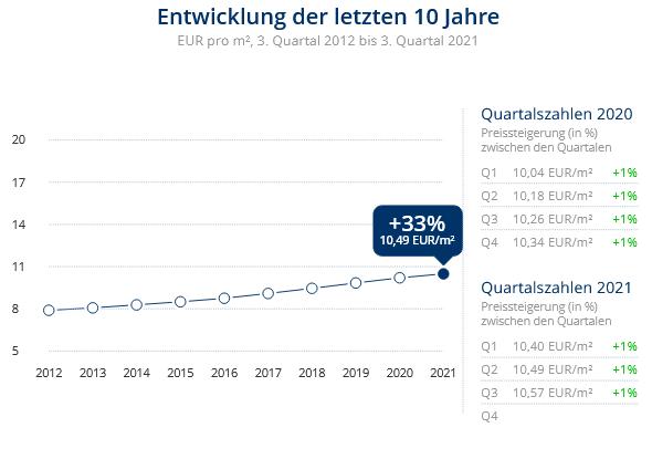 Immobilien Düsseldorf: Preisentwicklung Wohnung mieten, Immobilienpreise Düsseldorf Flehe 2021
