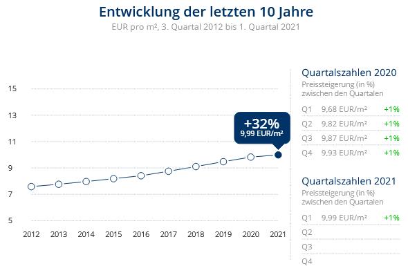 Immobilien Düsseldorf: Preisentwicklung Wohnung mieten, Immobilienpreise Düsseldorf Flingern Süd 2021