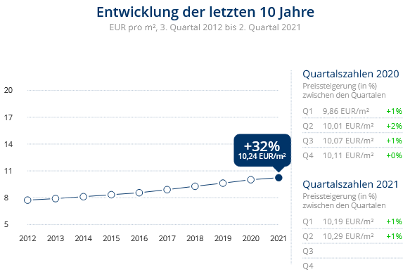 Immobilien Düsseldorf: Preisentwicklung Wohnung mieten, Immobilienpreise Düsseldorf Friedrichstadt 2021