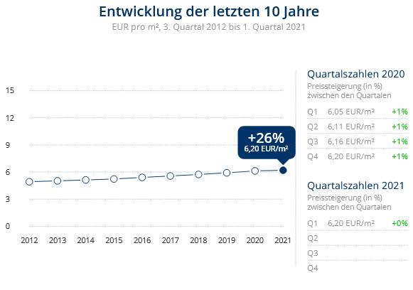 Immobilien Duisburg: Preisentwicklung Wohnung mieten, Immobilienpreise Duisburg Friemersheim 2021