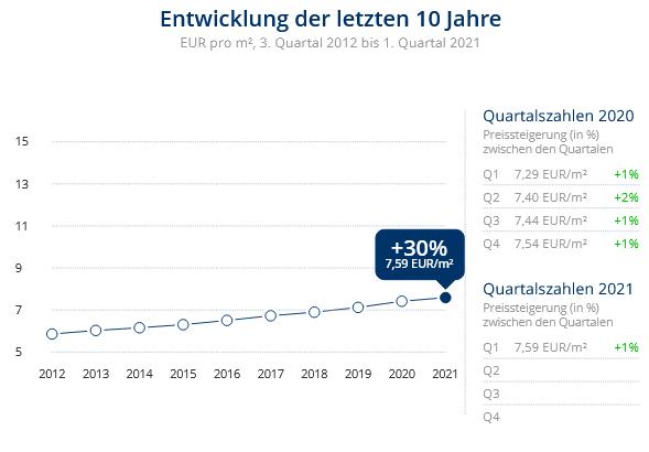 Immobilien Krefeld: Preisentwicklung Wohnung mieten, Immobilienpreise Krefeld Gartenstadt 2021