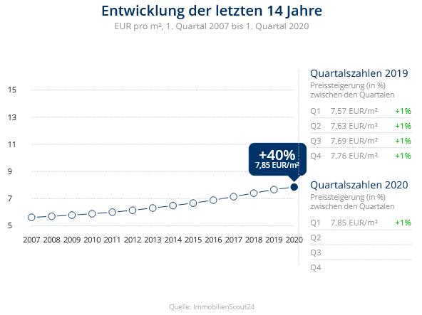 Immobilien Krefeld: Preisentwicklung Wohnung mieten, Immobilienpreise Krefeld Gartenstadt 2020