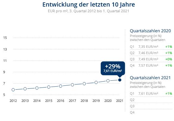 Immobilien Krefeld: Preisentwicklung Wohnung mieten, Immobilienpreise Krefeld Gellep-Stratum 2021