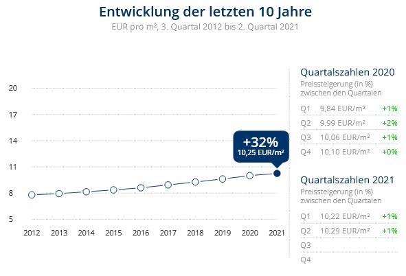 Immobilien Düsseldorf: Preisentwicklung Wohnung mieten, Immobilienpreise Düsseldorf Gerresheim 2021
