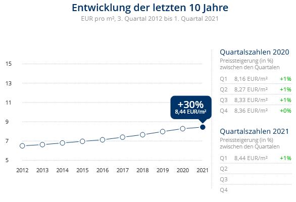 Immobilien Neuss: Preisentwicklung Wohnung mieten, Immobilienpreise Neuss Gnadental 2021