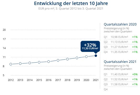 Immobilien Düsseldorf: Preisentwicklung Wohnung mieten, Immobilienpreise Düsseldorf Golzheim 2021