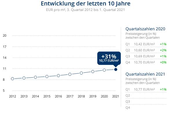 Immobilien Düsseldorf: Preisentwicklung Wohnung mieten, Immobilienpreise Düsseldorf Grafenberg 2021