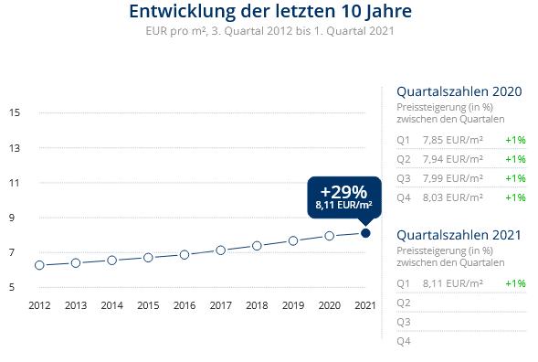 Immobilien Neuss: Preisentwicklung Wohnung mieten, Immobilienpreise Neuss Grefrath 2021