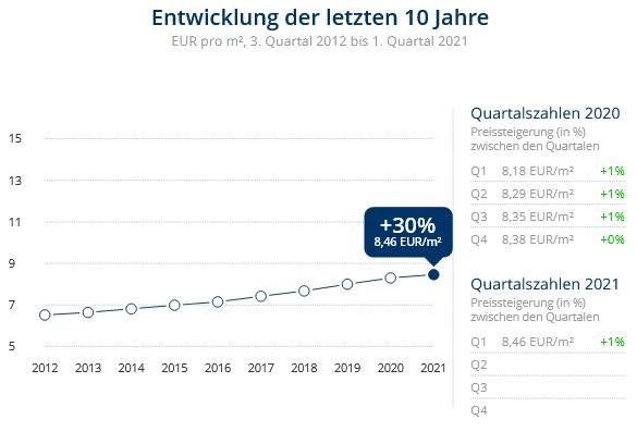Immobilien Neuss: Preisentwicklung Wohnung mieten, Immobilienpreise Neuss Grimlinghausen 2021