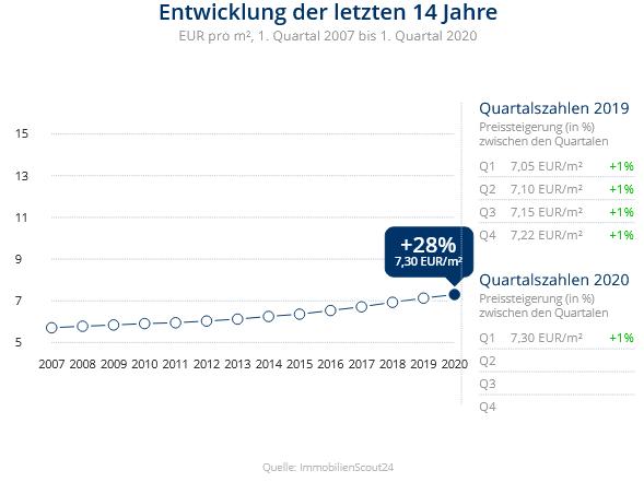 Immobilien Duisburg: Preisentwicklung Wohnung mieten, Immobilienpreise Duisburg Großenbaum 2020
