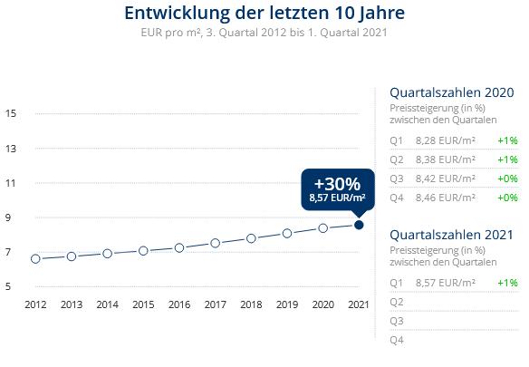 Immobilien Neuss: Preisentwicklung Wohnung mieten, Immobilienpreise Neuss Hafengebiet 2021