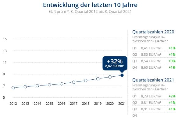 Immobilien Neuss: Preisentwicklung Wohnung mieten, Immobilienpreise Neuss Hammfeld 2021