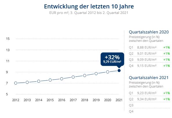 Immobilien Düsseldorf: Preisentwicklung Wohnung mieten, Immobilienpreise Düsseldorf Hassels 2021