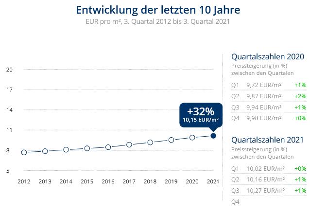 Immobilien Düsseldorf: Preisentwicklung Wohnung mieten, Immobilienpreise Düsseldorf Heerdt 2021