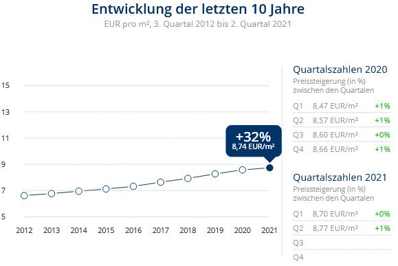 Immobilien Düsseldorf: Preisentwicklung Wohnung mieten, Immobilienpreise Düsseldorf Hellerhof 2021