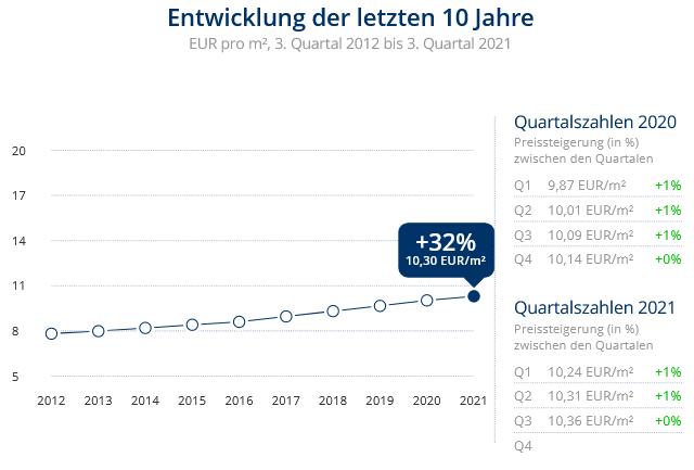 Immobilien Düsseldorf: Preisentwicklung Wohnung mieten, Immobilienpreise Düsseldorf Himmelgeist 2021