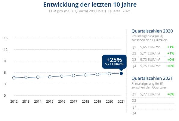 Immobilien Duisburg: Preisentwicklung Wohnung mieten, Immobilienpreise Duisburg Hochemmerich 2021