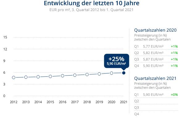 Immobilien Duisburg: Preisentwicklung Wohnung mieten, Immobilienpreise Duisburg Hochfeld 2021