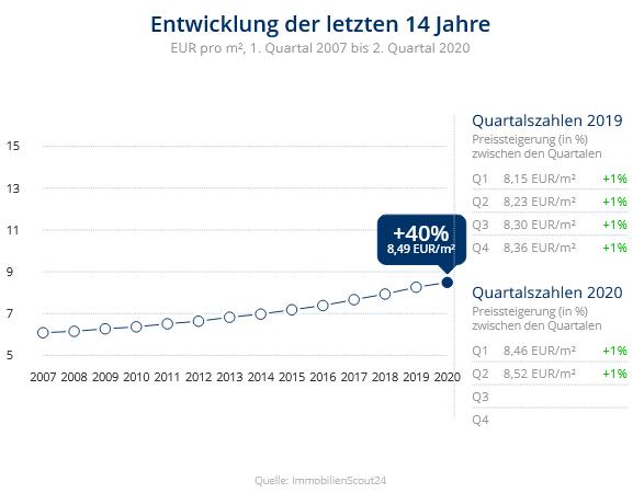 Immobilien Neuss: Preisentwicklung Wohnung mieten, Immobilienpreise Neuss Hoisten 2020