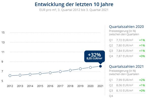 Immobilien Neuss: Preisentwicklung Wohnung mieten, Immobilienpreise Neuss Hoisten 2021