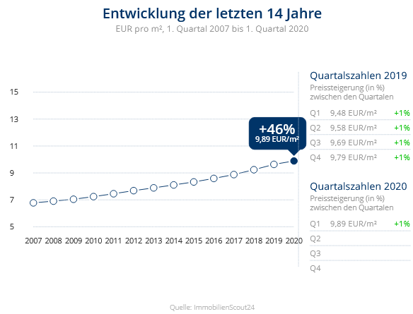 Immobilien Düsseldorf: Preisentwicklung Wohnung mieten, Immobilienpreise Düsseldorf Holthausen 2020